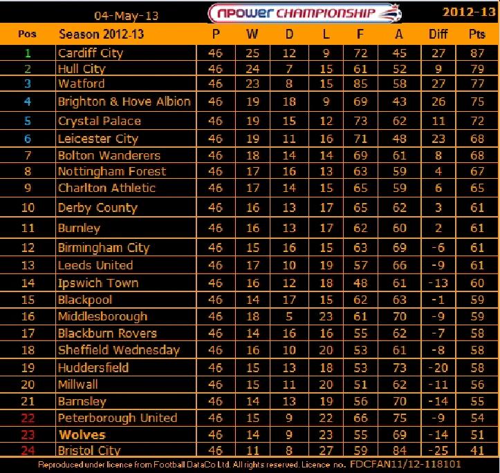 Fixtures for Championship league table 99 00